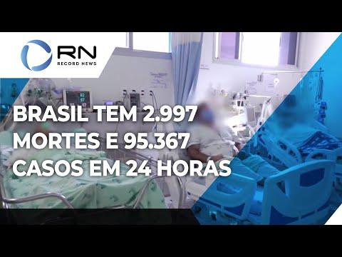 Brasil tem 17.628.588 casos confirmados e 493.693 mortes por coronavirus